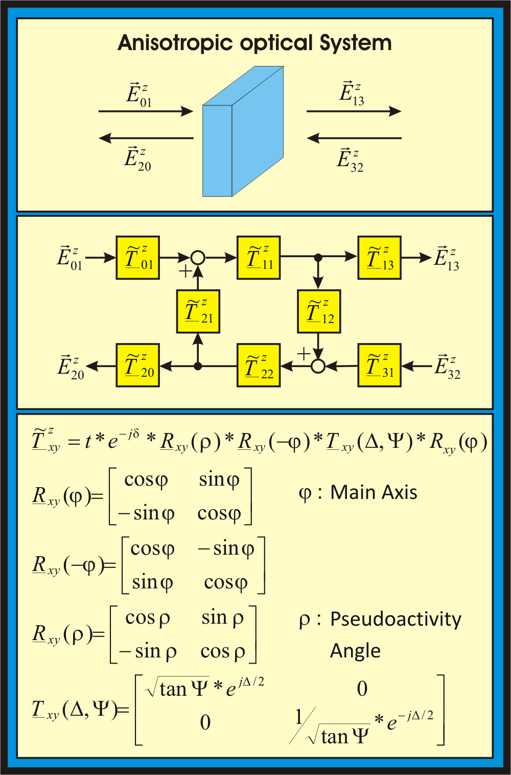 An anisotropic optical system can be described in transmission or reflection by a combination of Jones matrices. Each system (transmission or reflection) can be reduced to a single Jones matrix of same type.
