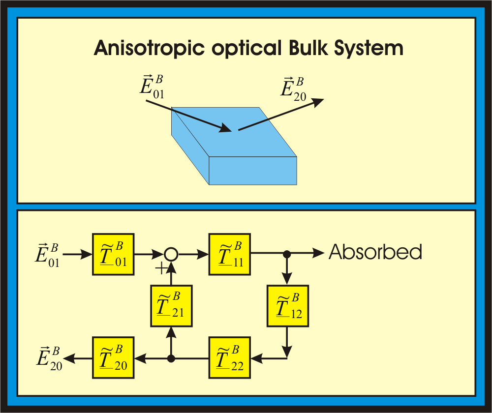 This system describes a thick anisotropic system, which is not transparent for light.