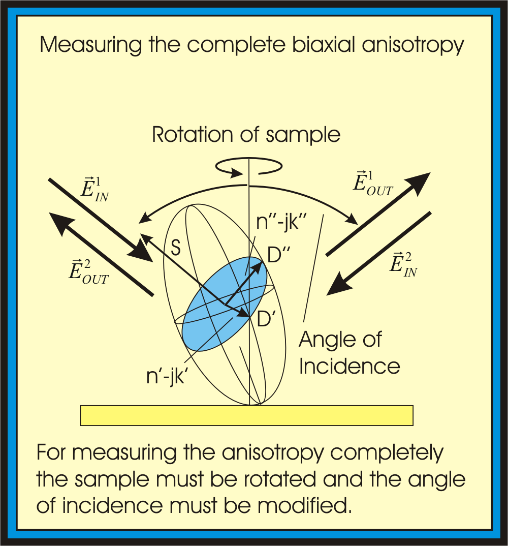 It is possible to measure biaxial anisotropy completely.