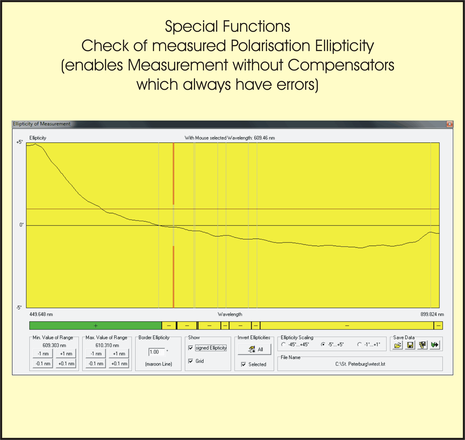 For spectral ellipsometers are compensators the biggest error source. Spectral ellipsometers without compensator do not have this error source, but they cannot decide between right and left handed waves. With help of this simulation help it is possible to create a continuous ellipticity curve without compensator, so that the features right or left handed can be found simply by plausibility.